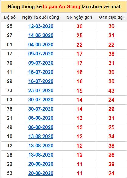 Thống kê lô gan An Giang lâu về nhất đến ngày 12/11/2020