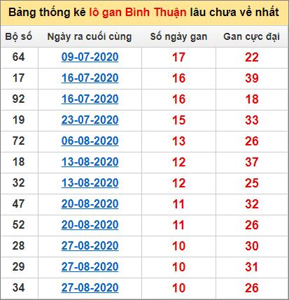 Bảng thống kê lo gan BTH lâu về nhất đến ngày 12/11/2020