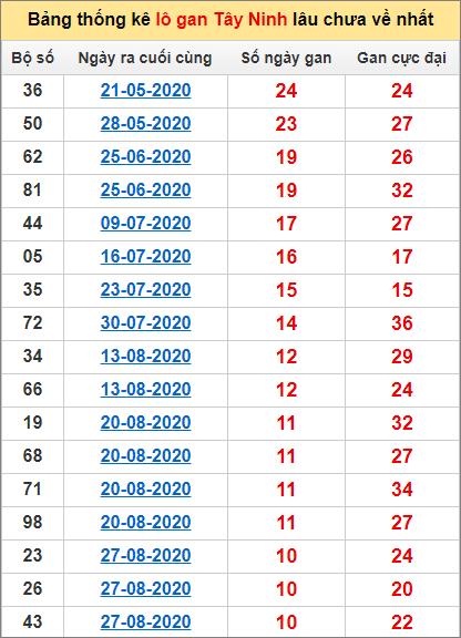Bảng thống kê loto gan Tây Ninh lâu về nhất đến ngày 12/11/2020