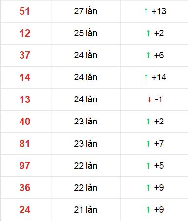 Thống kê XSMN 30 ngày gần đây tính đến 12/11/2020