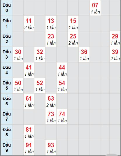 Bảng soi cầu DLbạch thủ lô rơi 3 ngày 15/11/2020
