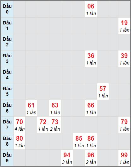 Soi cầu XS KG bạch thủ lô rơi 3 ngày 15/11/2020