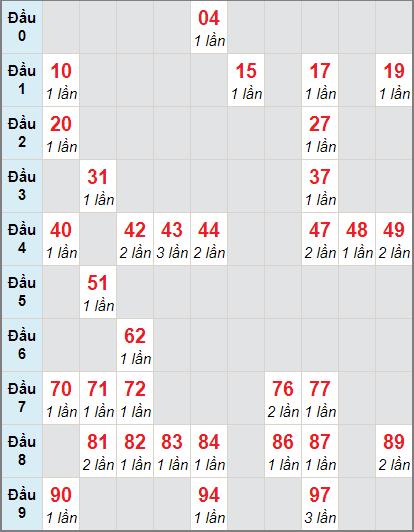 Bảng thống kê soi cầu xố số Tiền Giang bạch thủ lô rơi 3 ngày 15/11/2020