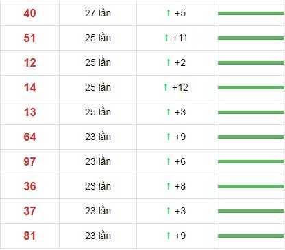 Thống kê loto về nhiều XSMN 30 ngày gần đây tính đến 15/11/2020