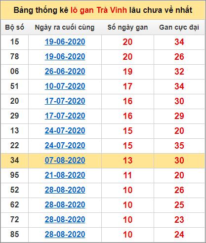 Bảng thống kê lo gan TV lâu về nhất đến ngày 13/11/2020