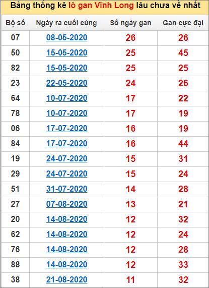 Bảng thống kê loto gan Vĩnh Long lâu về nhất đến ngày 13/11/2020