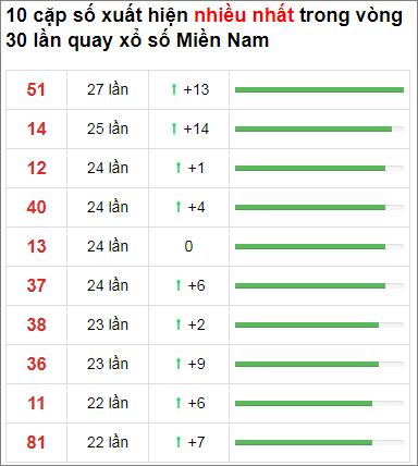 Thống kê XSMN 30 ngày gần đây tính đến 13/11/2020