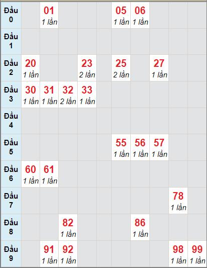Bảng soi cầuXS DN bạch thủ lô rơi 3 ngày 18/11/2020