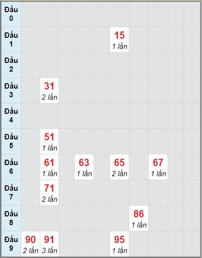 Soi cầu Sóc Trăng bạch thủ lô rơi 3 ngày 18/11/2020