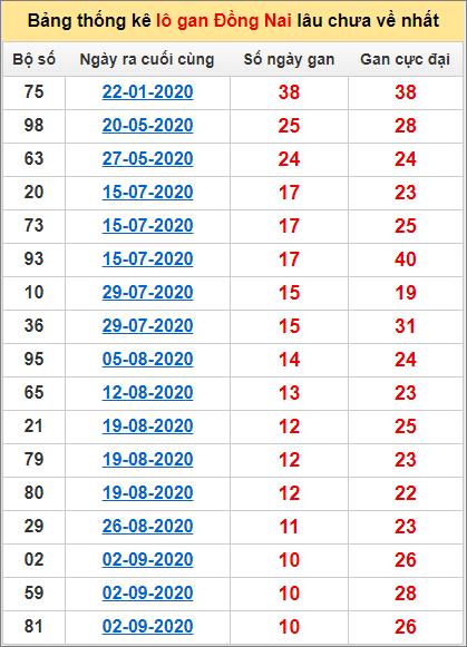 Thống kê lô gan Đồng Nai lâu về nhất đến ngày 18/11/2020