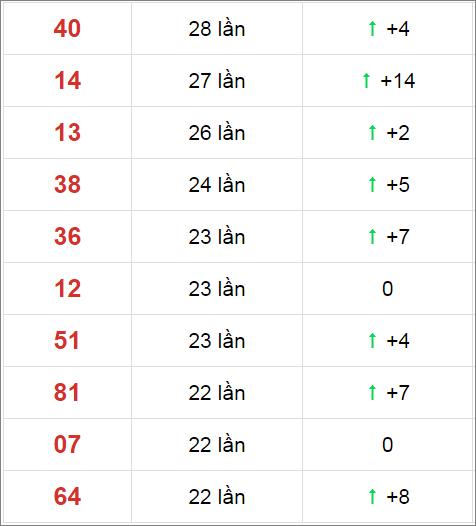 Thống kê XSMN 30 ngày gần đây tính đến 18/11/2020