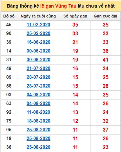 Thống kê lô gan Vũng Tàu lâu về nhất đến ngày 17/11/2020
