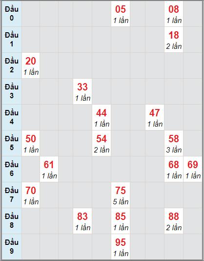 Soi cầu Bạc Liêu bạch thủ lô rơi 3 ngày 17/11/2020