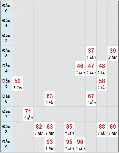 Bảng thống kê soi cầu xố số Bến Tre bạch thủ lô rơi 3 ngày 17/11/2020