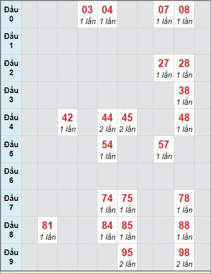 Bảng soi cầuXS VT bạch thủ lô rơi 3 ngày 17/11/2020