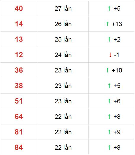 Thống kê XSMN 30 ngày gần đây tính đến 17/11/2020