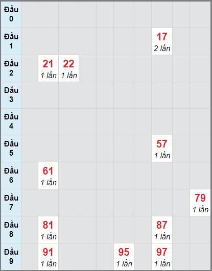Soi cầu Bình Thuận bạch thủ lô rơi 3 ngày 19/11/2020