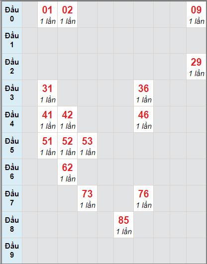 Bảng thống kê soi cầu xố số Tây Ninh bạch thủ lô rơi 3 ngày 19/11/2020