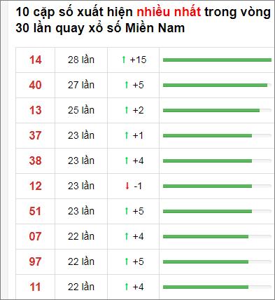Thống kê XSMN 30 ngày gần đây tính đến 19/11/2020