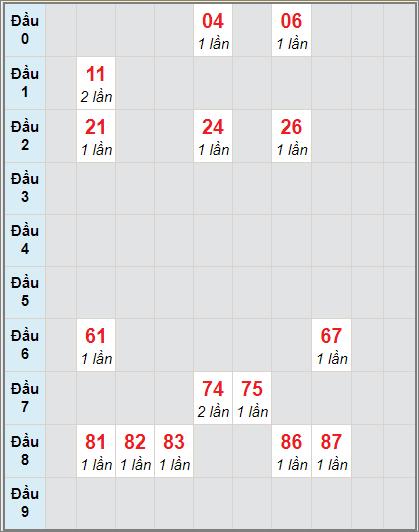 Bảng thống kê soi cầu xố số Bình Phước bạch thủ lô rơi 3 ngày 21/11/2020