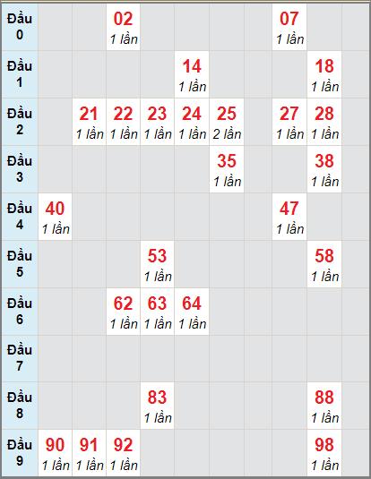 Soi cầu XS HG bạch thủ lô rơi 3 ngày 21/11/2020