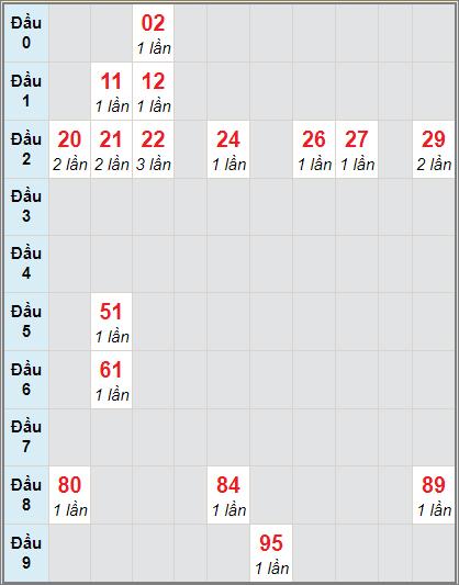 Bảng soicau XSTP bạch thủ lô rơi 3 ngày 21/11/2020