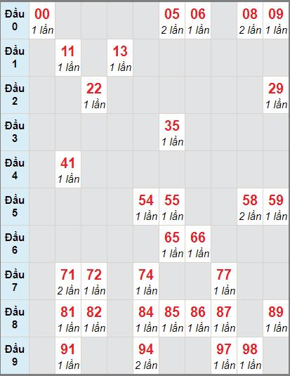 Soi cầu XS LA bạch thủ lô rơi 3 ngày 21/11/2020