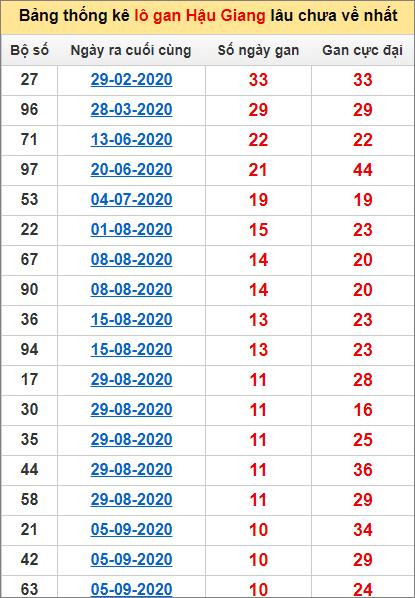 Bảng thống kê lo gan HG lâu về nhất đến ngày 21/11/2020
