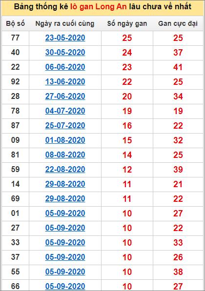 Bảng thống kê lo gan LA lâu về nhất đến ngày 21/11/2020
