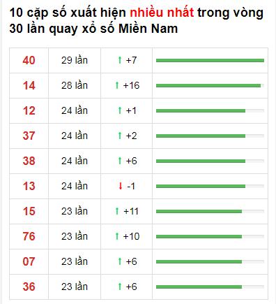 Thống kê XSMN 30 ngày gần đây tính đến 21/11/2020