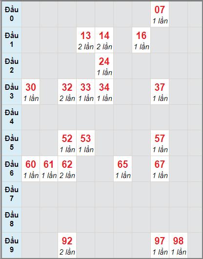Bảng soi cầuXS DN bạch thủ lô rơi 3 ngày 25/11/2020