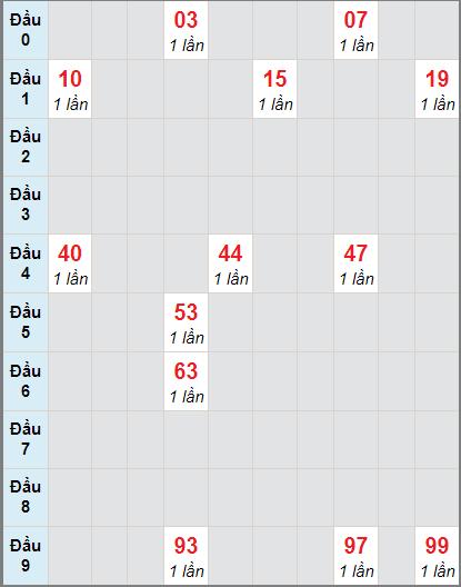 Soi cầu Sóc Trăng bạch thủ lô rơi 3 ngày 25/11/2020