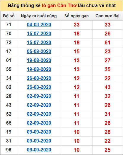 Bảng thống kê loto gan Cần Thơ lâu về nhất đến ngày 25/11/2020