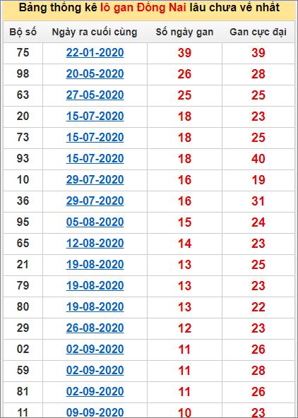 Thống kê lô gan Đồng Nai lâu về nhất đến ngày 25/11/2020