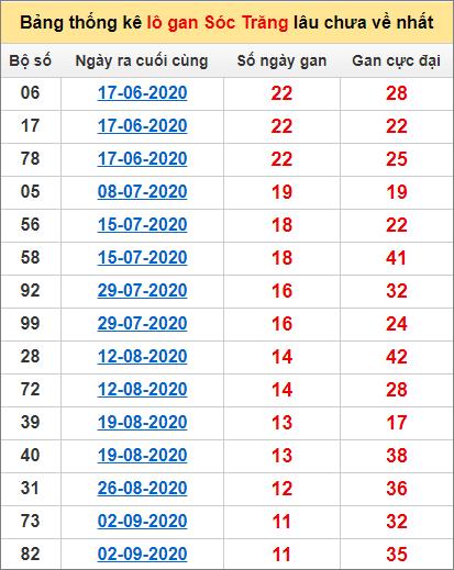 Bảng thống kê lo gan ST lâu về nhất đến ngày 25/11/2020