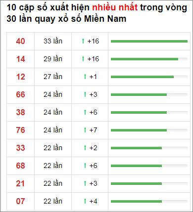 Thống kê XSMN 30 ngày gần đây tính đến 25/11/2020
