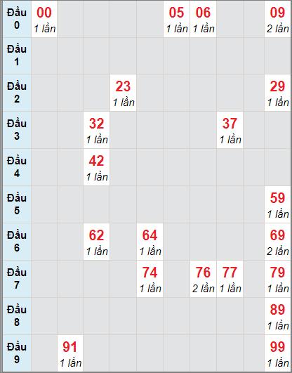 Bảng thống kê soi cầu xố số Bến Tre bạch thủ lô rơi 3 ngày 24/11/2020
