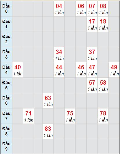 Bảng soi cầuXS VT bạch thủ lô rơi 3 ngày 24/11/2020