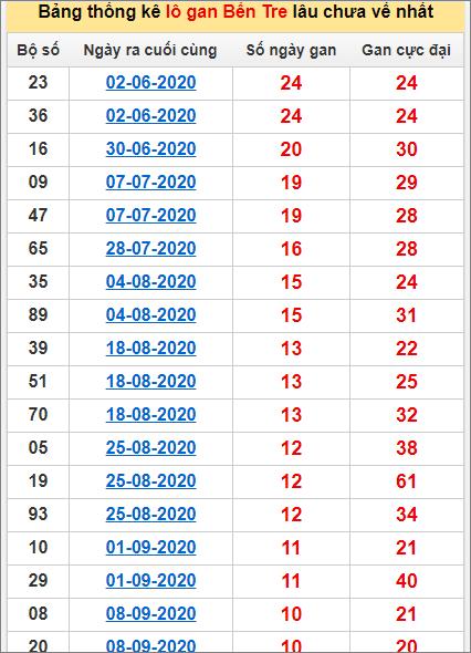 Bảng thống kê loto gan Bến Tre lâu về nhất đến ngày 24/11/2020