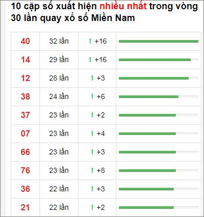 Thống kê XSMN 30 ngày gần đây tính đến 24/11/2020