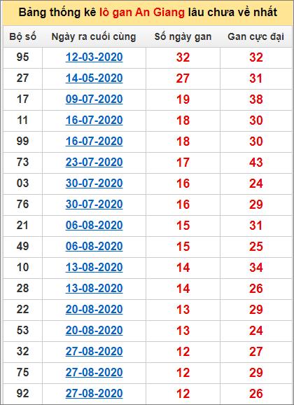 Thống kê lô gan An Giang lâu về nhất đến ngày 26/11/2020