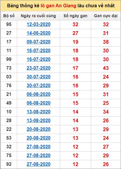 Bảng thống kê lo gan BTH lâu về nhất đến ngày 26/11/2020