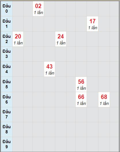 Bảng soi cầuXS AG bạch thủ lô rơi 3 ngày 26/11/2020