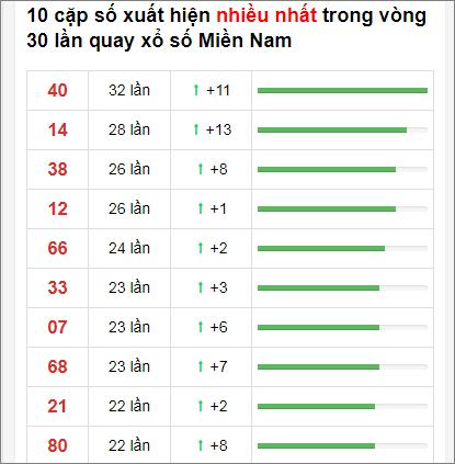 Thống kê XSMN 30 ngày gần đây tính đến 26/11/2020