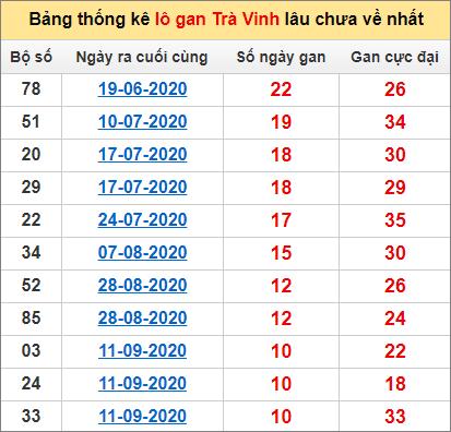 Bảng thống kê lo gan TV lâu về nhất đến ngày 27/11/2020
