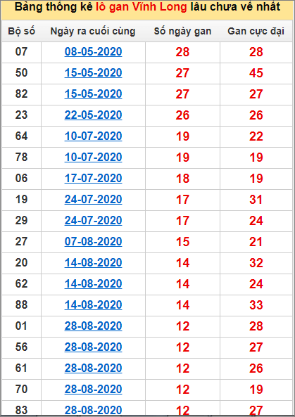 Bảng thống kê loto gan Vĩnh Long lâu về nhất đến ngày 27/11/2020