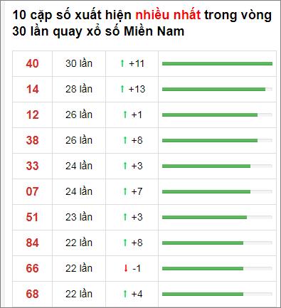Thống kê XSMN 30 ngày gần đây tính đến 27/11/2020