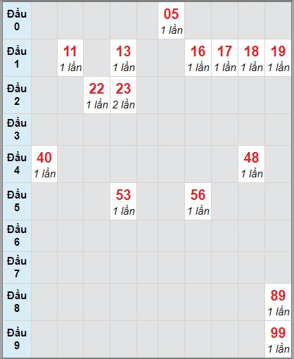 Bảng thống kê soi cầu xố số Bình Phước bạch thủ lô rơi 3 ngày 28/11/2020