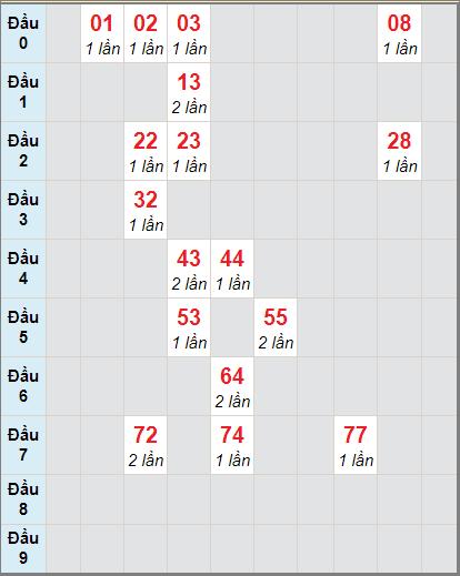 Soi cầu XS HG bạch thủ lô rơi 3 ngày 28/11/2020