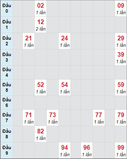 Bảng soicau XSTP bạch thủ lô rơi 3 ngày 28/11/2020